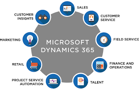Leverage Dynamics 365 to Deliver a Connected Commerce Experience